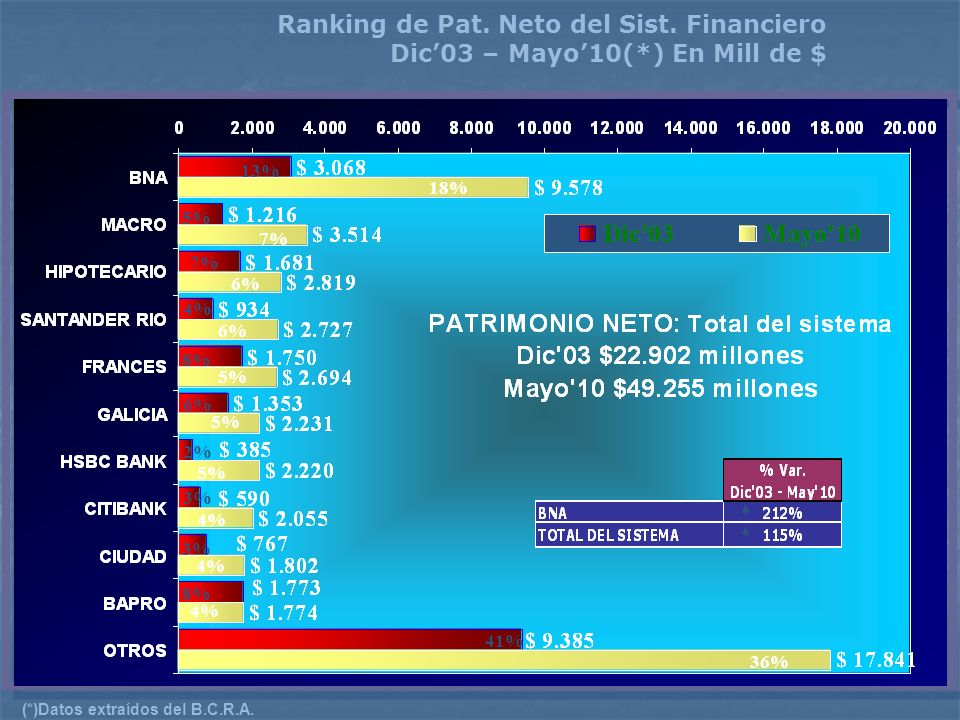 Ranking de Pat. Neto del Sist. Financiero Dic03 – Mayo10(*) En Mill de $ (*)Datos extraídos del B.C.R.A. 13% 5% 7% 4% 8% 6% 3% 2% 3% 8% 41% 18% 7% 6%