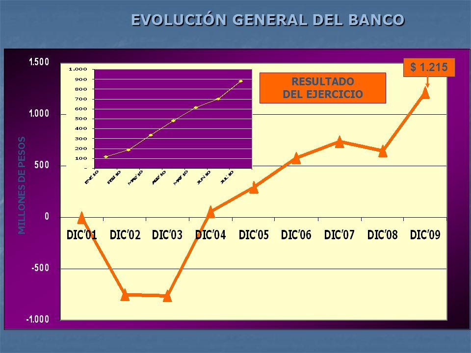 MILLONES DE PESOS RESULTADO DEL EJERCICIO $ 1.215 EVOLUCIÓN GENERAL DEL BANCO