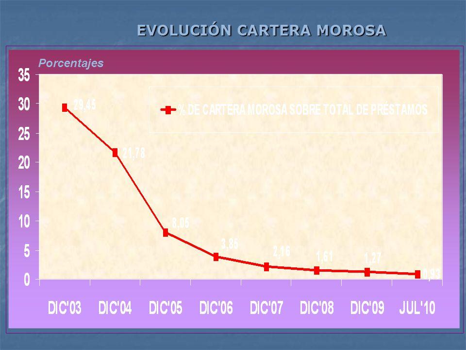 Porcentajes EVOLUCIÓN CARTERA MOROSA