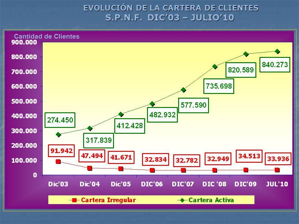 Cantidad de Clientes EVOLUCIÓN DE LA CARTERA DE CLIENTES S.P.N.F. DIC03 – JULIO10 EVOLUCIÓN DE LA CARTERA DE CLIENTES S.P.N.F. DIC03 – JULIO10