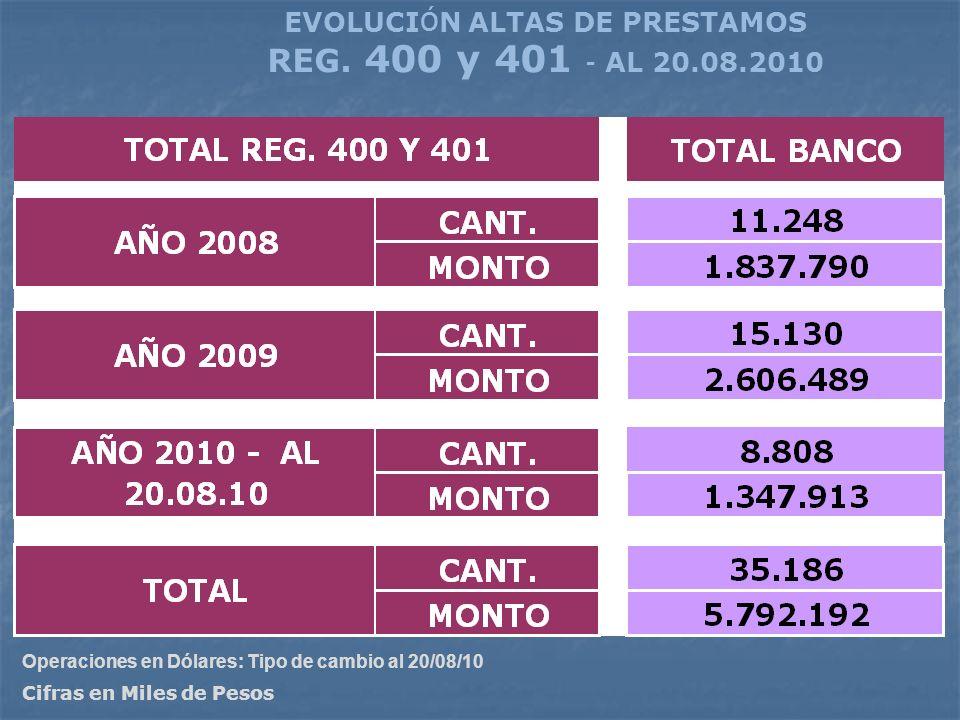 EVOLUCI Ó N ALTAS DE PRESTAMOS REG. 400 y 401 – AL 20.08.2010 Cifras en Miles de Pesos Operaciones en Dólares: Tipo de cambio al 20/08/10