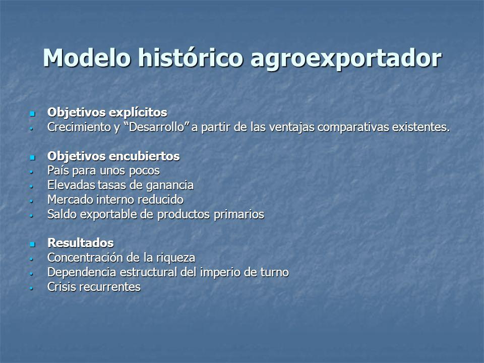 Modelo histórico agroexportador Objetivos explícitos Objetivos explícitos Crecimiento y Desarrollo a partir de las ventajas comparativas existentes. C