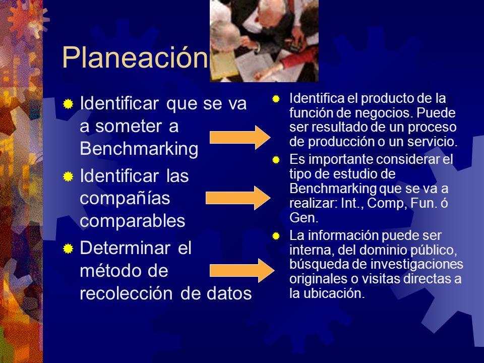 Planeación Identificar que se va a someter a Benchmarking Identificar las compañías comparables Determinar el método de recolección de datos Identific