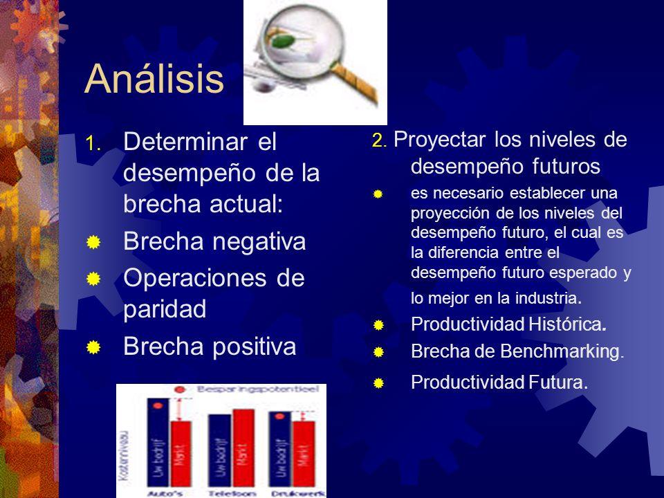 Análisis 1. Determinar el desempeño de la brecha actual: Brecha negativa Operaciones de paridad Brecha positiva 2. Proyectar los niveles de desempeño