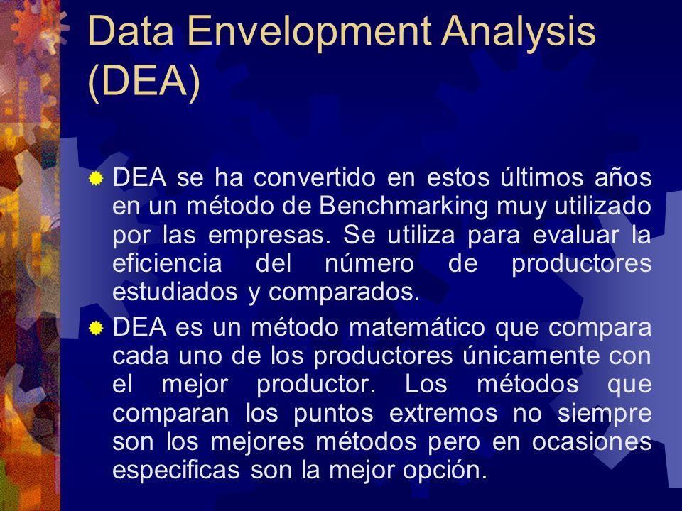 Data Envelopment Analysis (DEA) DEA se ha convertido en estos últimos años en un método de Benchmarking muy utilizado por las empresas. Se utiliza par