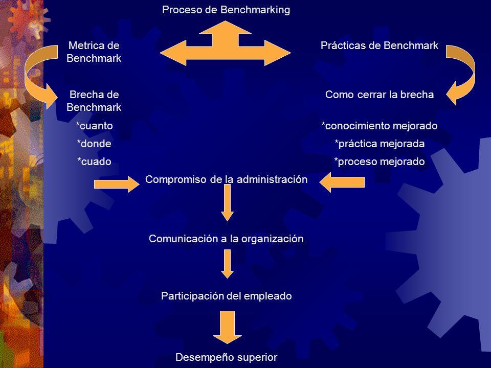 Proceso de Benchmarking Metrica de Benchmark Prácticas de Benchmark Brecha de Benchmark Como cerrar la brecha *cuanto*conocimiento mejorado *donde*prá
