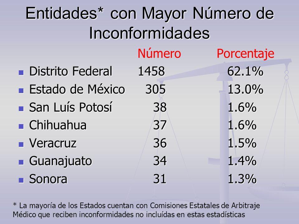 Entidades* con Mayor Número de Inconformidades Número Porcentaje Distrito Federal145862.1% Distrito Federal145862.1% Estado de México 30513.0% Estado