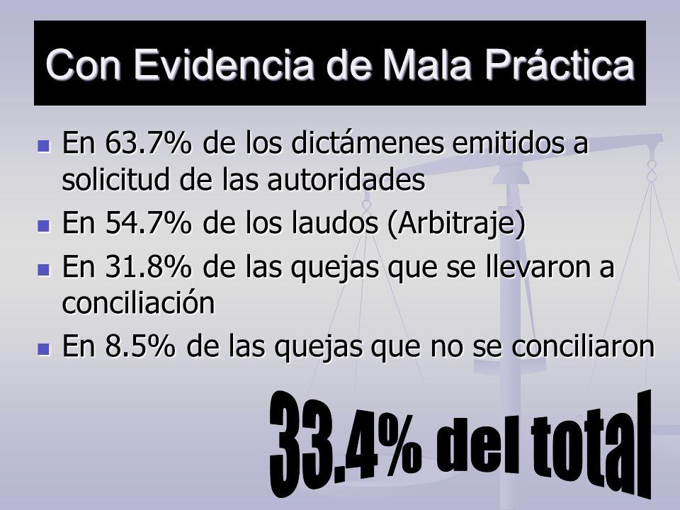 Con Evidencia de Mala Práctica En 63.7% de los dictámenes emitidos a solicitud de las autoridades En 63.7% de los dictámenes emitidos a solicitud de l