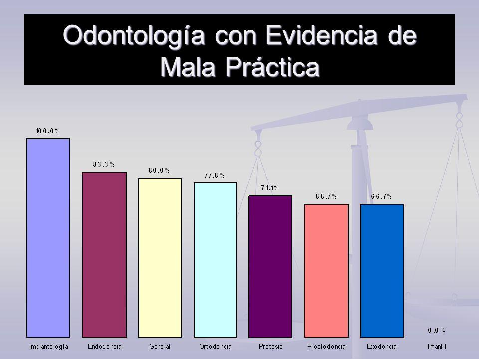 Odontología con Evidencia de Mala Práctica