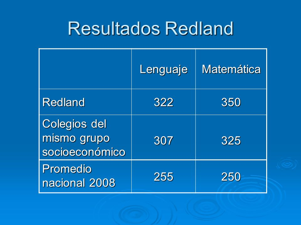 Resultados Redland LenguajeMatemática Redland322350 Colegios del mismo grupo socioeconómico 307325 Promedio nacional 2008 255250