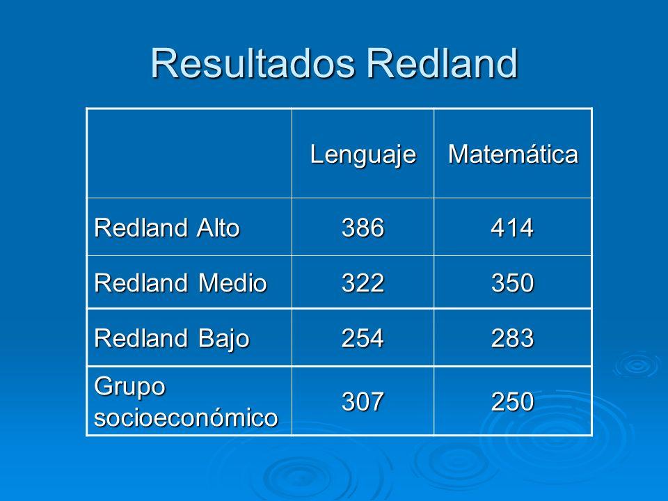 Resultados Redland LenguajeMatemática Redland Alto 386414 Redland Medio 322350 Redland Bajo 254283 Grupo socioeconómico 307250