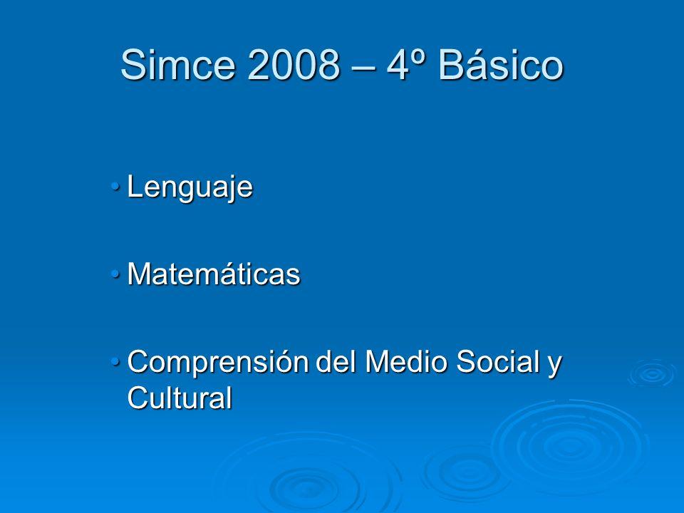Simce 2008 – 4º Básico LenguajeLenguaje MatemáticasMatemáticas Comprensión del Medio Social y CulturalComprensión del Medio Social y Cultural