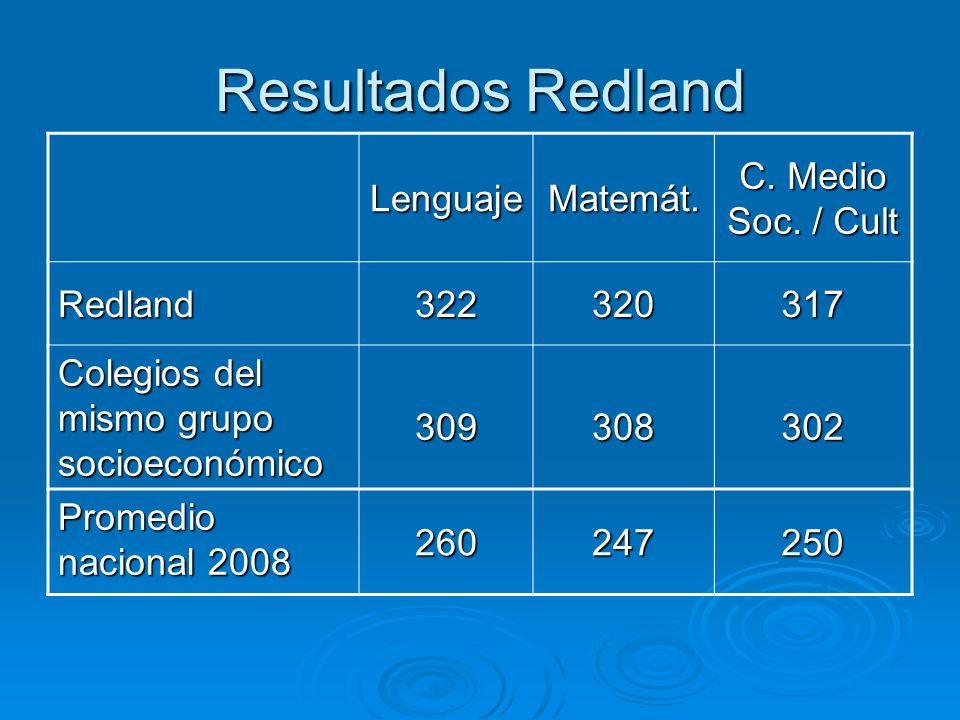 Resultados Redland LenguajeMatemát. C. Medio Soc.