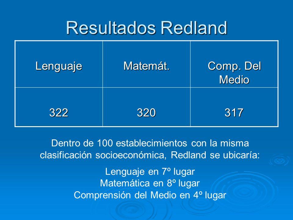 Resultados Redland LenguajeMatemát. Comp.