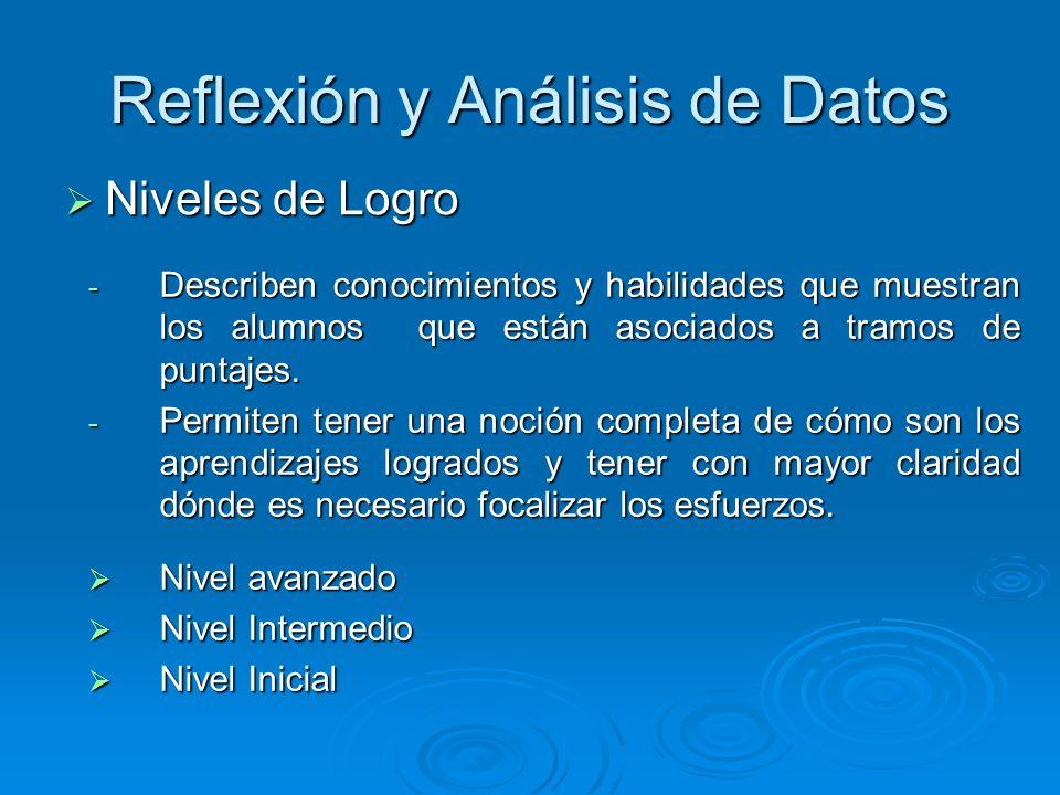 Reflexión y Análisis de Datos Niveles de Logro Niveles de Logro  Describen conocimientos y habilidades que muestran los alumnos que están asociados a tramos de puntajes.
