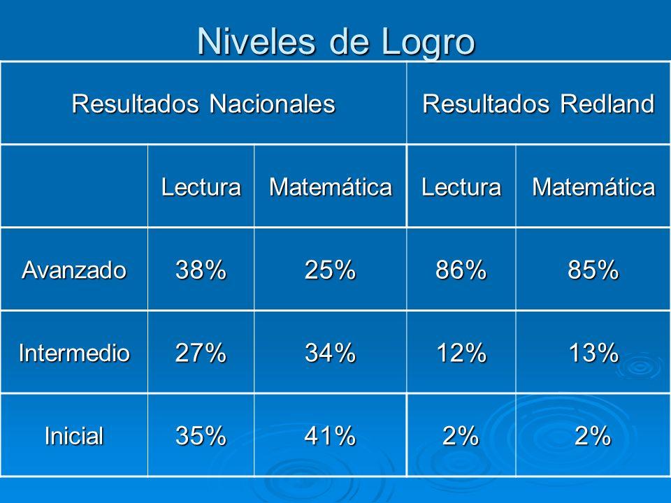 Niveles de Logro Resultados Nacionales Resultados Redland LecturaMatemáticaLecturaMatemática Avanzado38%25%86%85% Intermedio27%34%12%13% Inicial35%41%2%2%