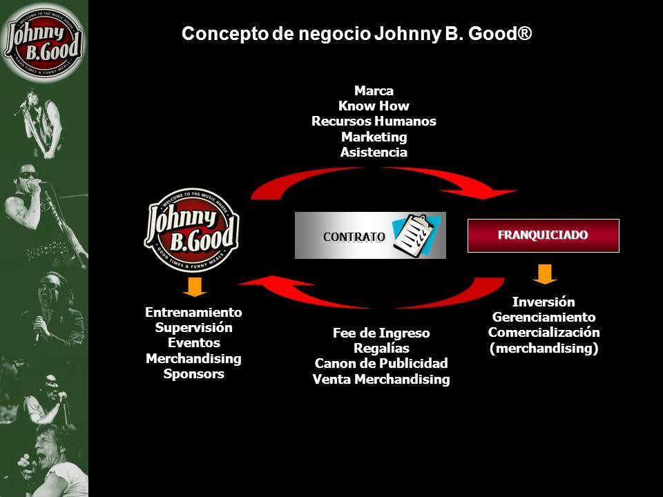 Concepto de negocio Johnny B. Good® FRANQUICIADO CONTRATO Inversión Gerenciamiento Comercialización (merchandising) Fee de Ingreso Regalías Canon de P