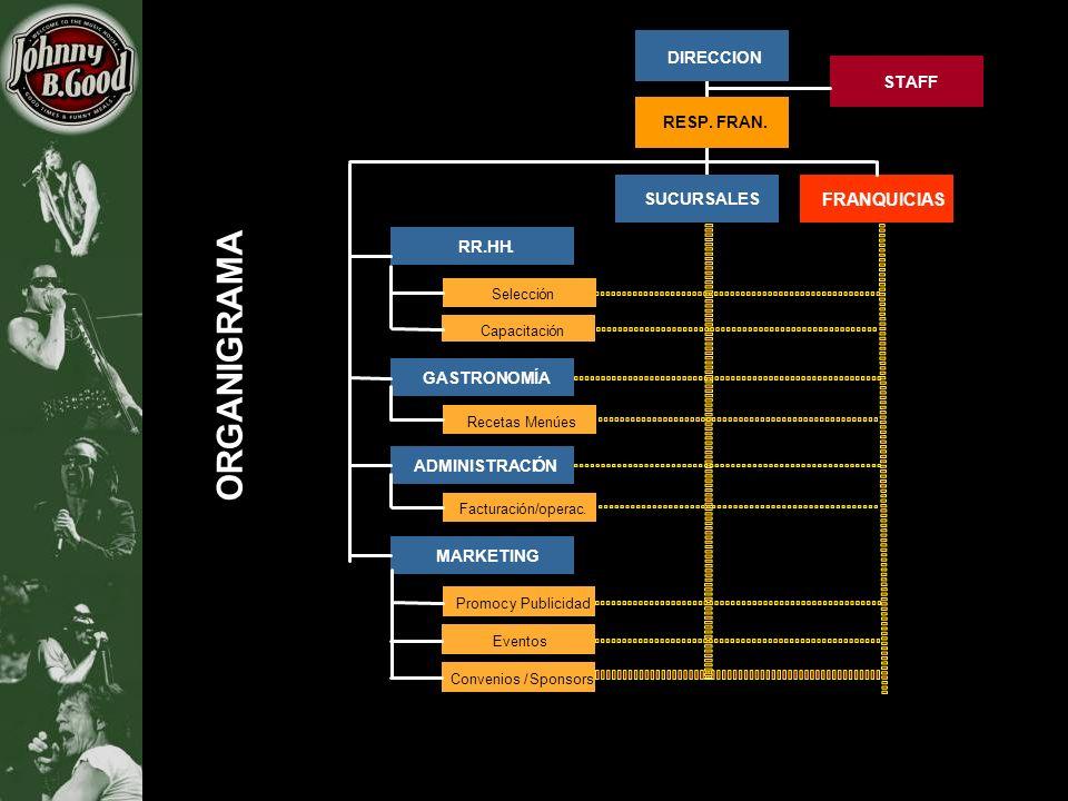 ORGANIGRAMA DIRECCION MARKETING GASTRONOMÍA RR.HH. FRANQUICIAS Eventos Convenios /Sponsors Promocy Publicidad SUCURSALES STAFF Selección Capacitación