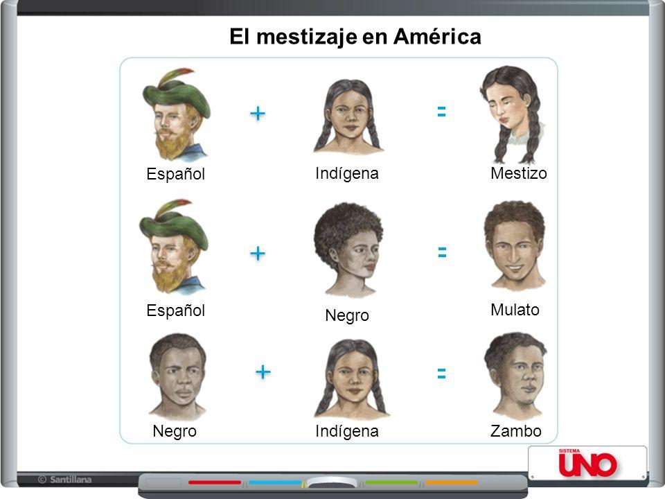 Español Zambo Mulato Mestizo NegroIndígena Español Negro El mestizaje en América