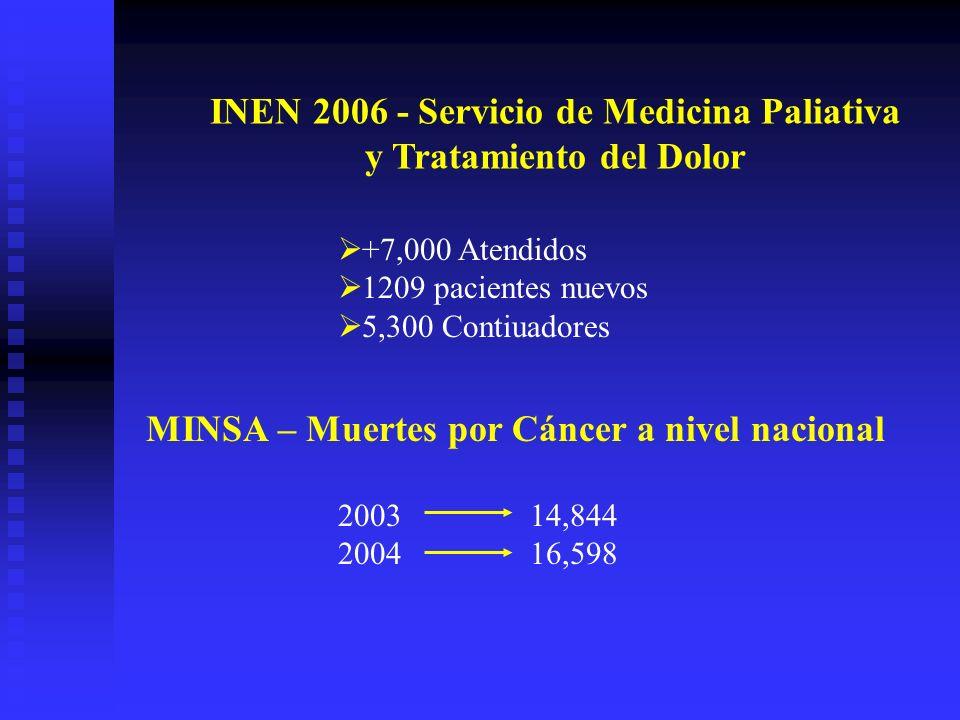 INEN 2006 - Servicio de Medicina Paliativa y Tratamiento del Dolor +7,000 Atendidos 1209 pacientes nuevos 5,300 Contiuadores MINSA – Muertes por Cáncer a nivel nacional 200314,844 200416,598