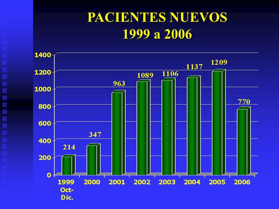 PACIENTES NUEVOS 1999 a 2006
