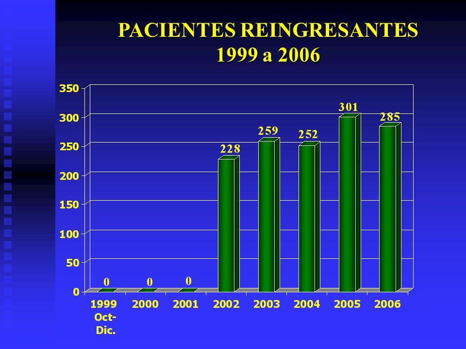 PACIENTES REINGRESANTES 1999 a 2006