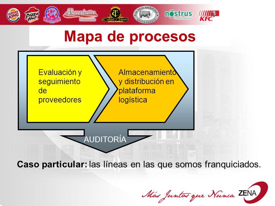 Mapa de procesos Evaluación y seguimiento de proveedores Almacenamiento y distribución en plataforma logística AUDITORÍA Caso particular: las líneas en las que somos franquiciados.