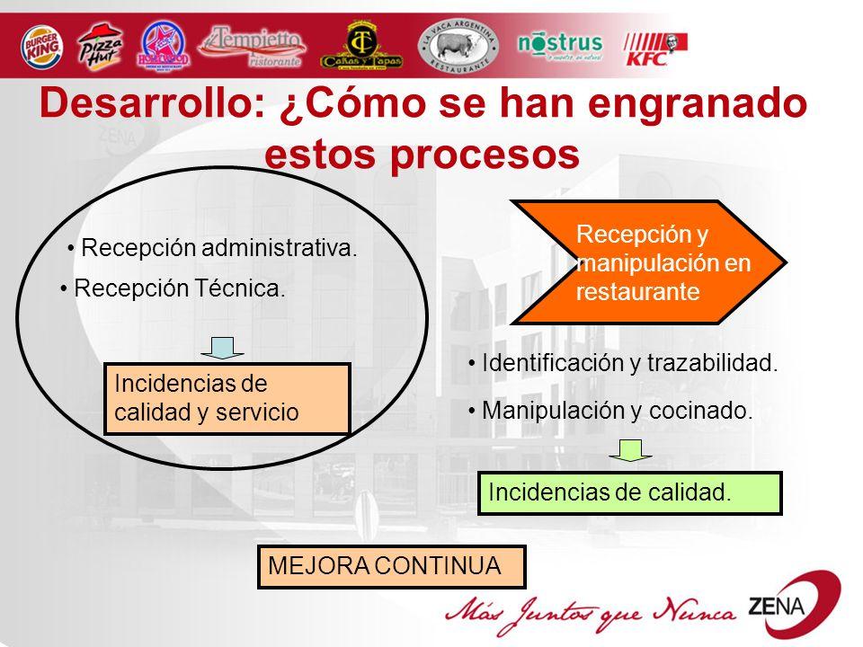 Recepción y manipulación en restaurante MEJORA CONTINUA Desarrollo: ¿Cómo se han engranado estos procesos Recepción administrativa.