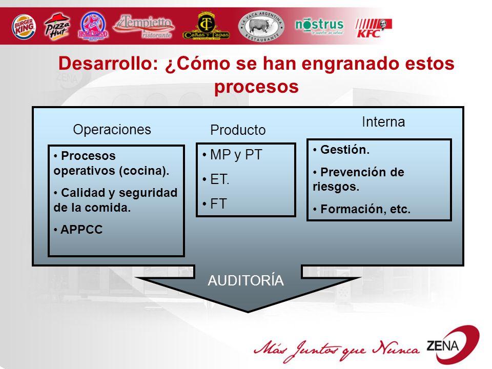 AUDITORÍA Desarrollo: ¿Cómo se han engranado estos procesos Procesos operativos (cocina).