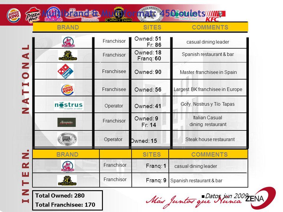 Owned: 9 Fr: 14 Multibrand & Multiformat: 450 oulets BRANDSITESCOMMENTS Franchisor Owned: 51 Fr: 86 casual dining leader Owned: 18 Franq: 60 Spanish restaurant & bar Franchisee Owned: 90 Master franchisee in Spain Franchisee Owned: 56 Largest BK franchisee in Europe Operator Owned: 41 Gofy, Nostrus y Tío Tapas Italian Casual dining restaurant N A T I O N A L BRANDSITESCOMMENTS casual dining leader Spanish restaurant & bar I N T E R N.