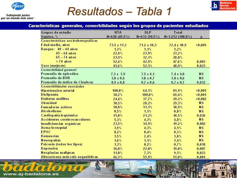 12 Valores expresados en porcentaje o media ± desviación estándar; p: significación estadística; t: t de Student; NS: no significativo.