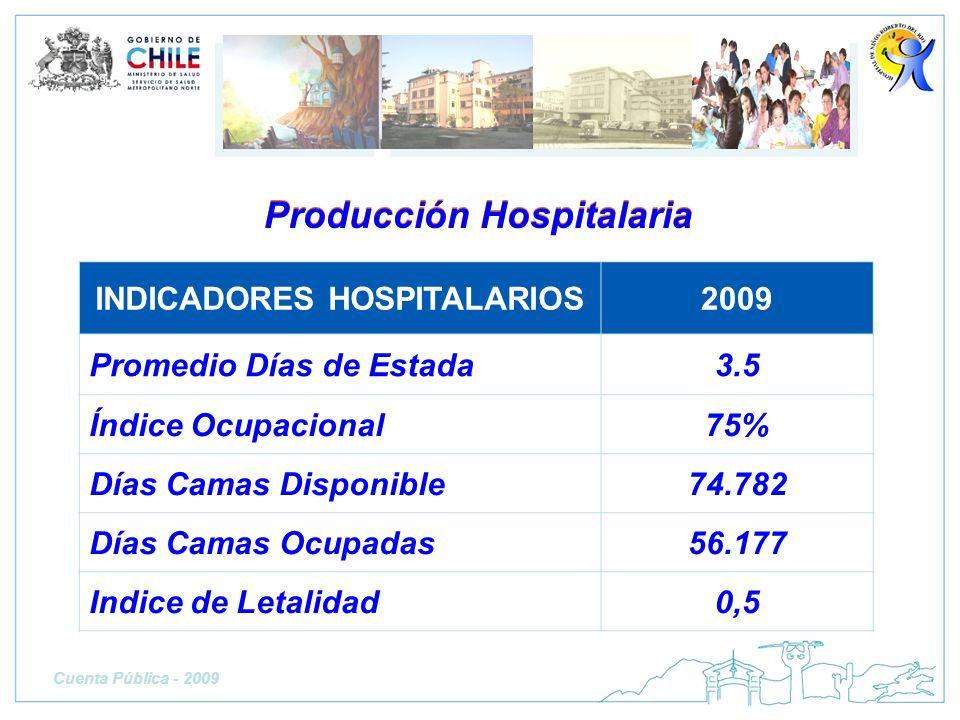 Producción Hospitalaria INDICADORES HOSPITALARIOS2009 Promedio Días de Estada3.5 Índice Ocupacional75% Días Camas Disponible74.782 Días Camas Ocupadas