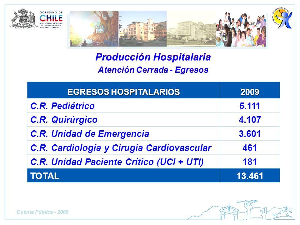EGRESOS HOSPITALARIOS 2009 C.R. Pediátrico5.111 C.R. Quirúrgico4.107 C.R. Unidad de Emergencia3.601 C.R. Cardiología y Cirugía Cardiovascular461 C.R.