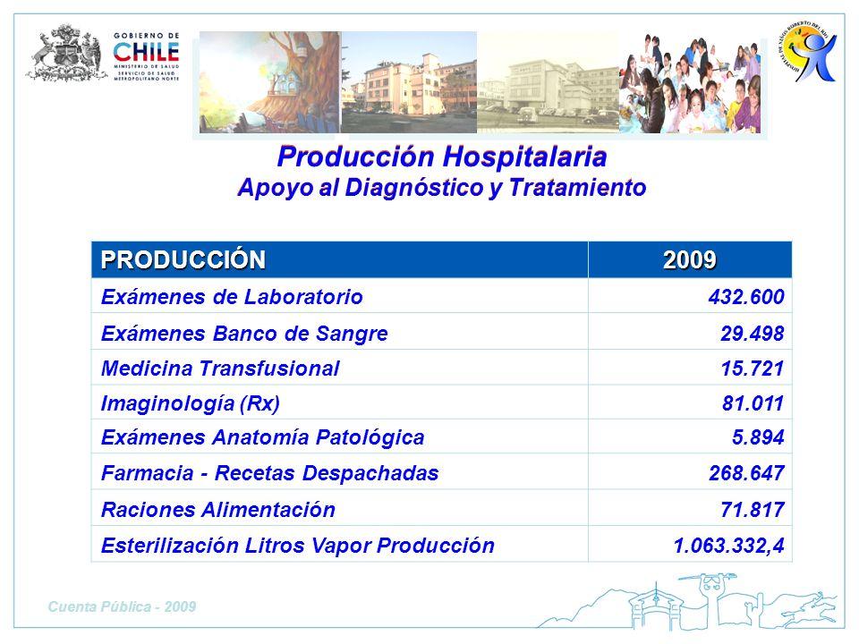 PRODUCCIÓN2009 Exámenes de Laboratorio432.600 Exámenes Banco de Sangre29.498 Medicina Transfusional15.721 Imaginología (Rx)81.011 Exámenes Anatomía Pa