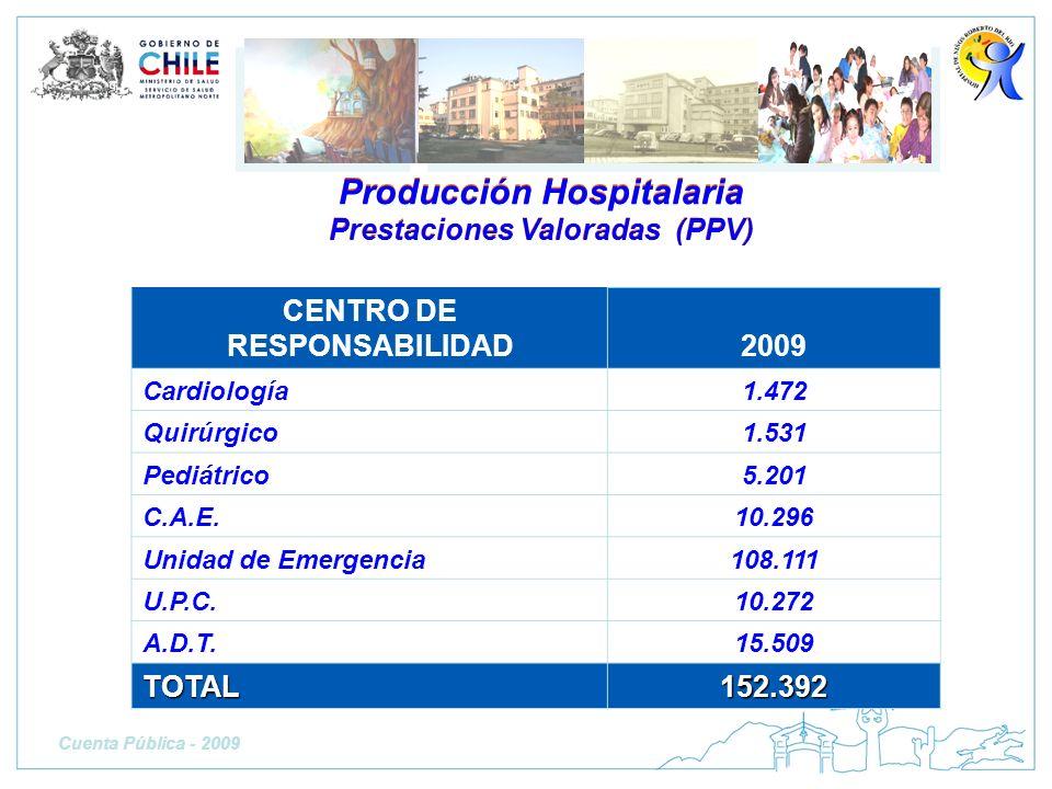 Producción Hospitalaria Prestaciones Valoradas (PPV) Producción Hospitalaria Prestaciones Valoradas (PPV) CENTRO DE RESPONSABILIDAD2009 Cardiología1.4
