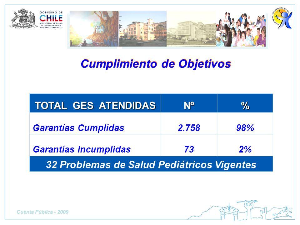 TOTAL GES ATENDIDAS Nº% Garantías Cumplidas2.75898% Garantías Incumplidas732% 32 Problemas de Salud Pediátricos Vigentes Cumplimiento de Objetivos Cue