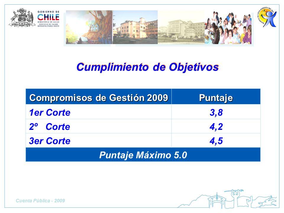 Compromisos de Gestión 2009 Puntaje 1er Corte3,8 2º Corte4,2 3er Corte4,5 Puntaje Máximo 5.0 Cumplimiento de Objetivos Cuenta Pública - 2009