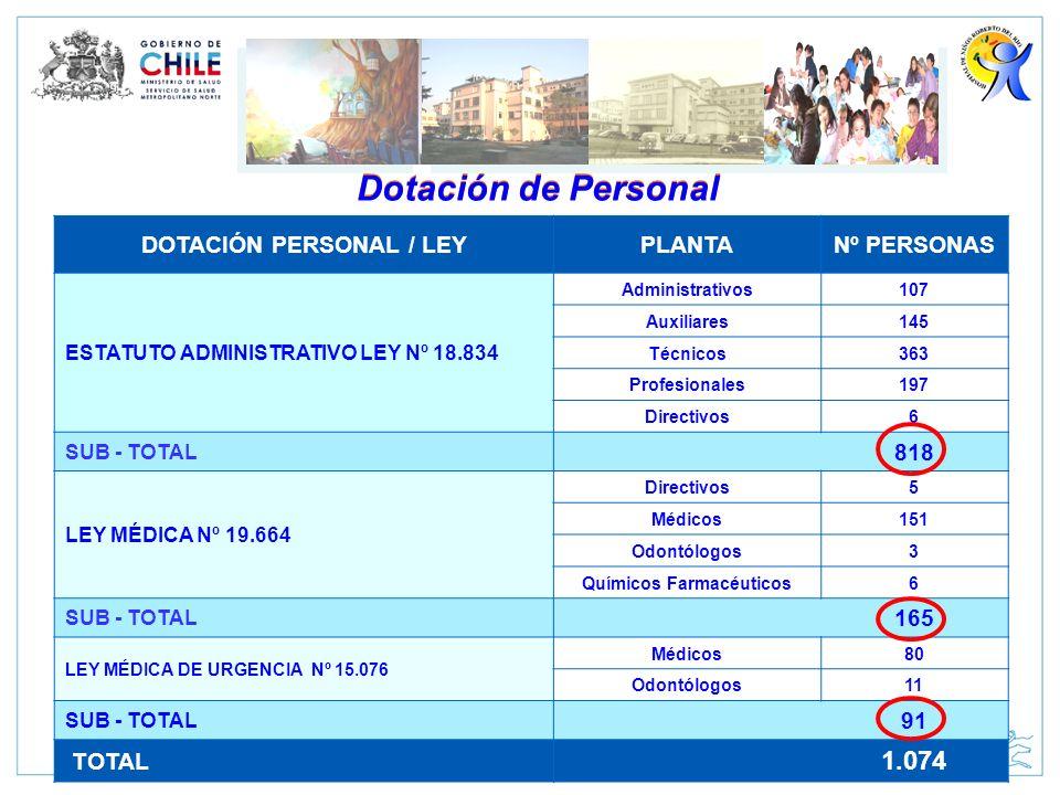 Dotación de Personal DOTACIÓN PERSONAL / LEYPLANTANº PERSONAS ESTATUTO ADMINISTRATIVO LEY Nº 18.834 Administrativos107 Auxiliares145 Técnicos363 Profe