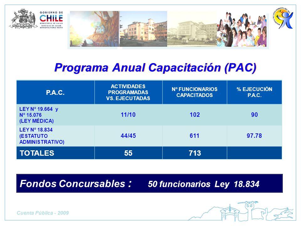 Programa Anual Capacitación (PAC) P.A.C. ACTIVIDADES PROGRAMADAS VS. EJECUTADAS Nº FUNCIONARIOS CAPACITADOS % EJECUCIÓN P.A.C. LEY Nº 19.664 y Nº 15.0