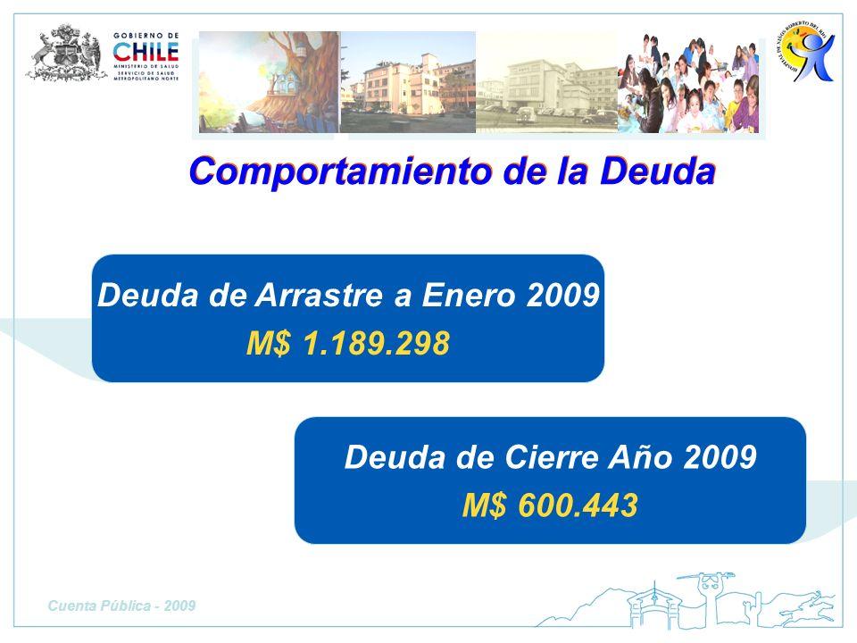 Comportamiento de la Deuda Deuda de Arrastre a Enero 2009 M$ 1.189.298 Deuda de Cierre Año 2009 M$ 600.443 Cuenta Pública - 2009