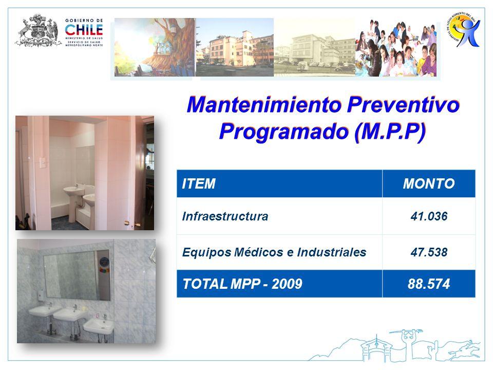 Mantenimiento Preventivo Programado (M.P.P) ITEMMONTO Infraestructura41.036 Equipos Médicos e Industriales47.538 TOTAL MPP - 200988.574
