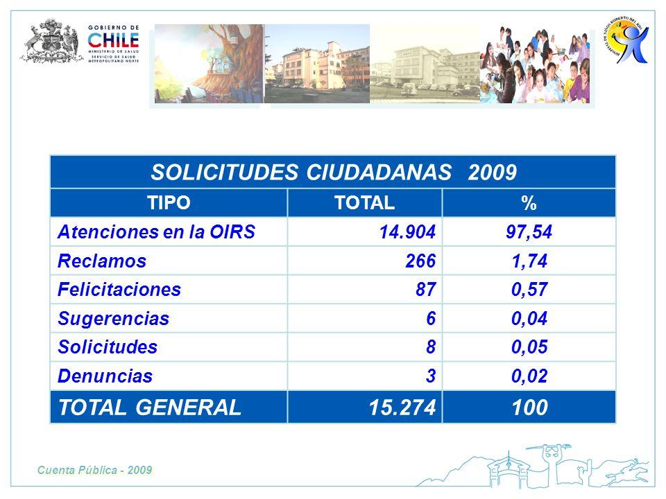 Cuenta Pública - 2009 SOLICITUDES CIUDADANAS 2009 TIPOTOTAL% Atenciones en la OIRS14.90497,54 Reclamos2661,74 Felicitaciones870,57 Sugerencias60,04 So