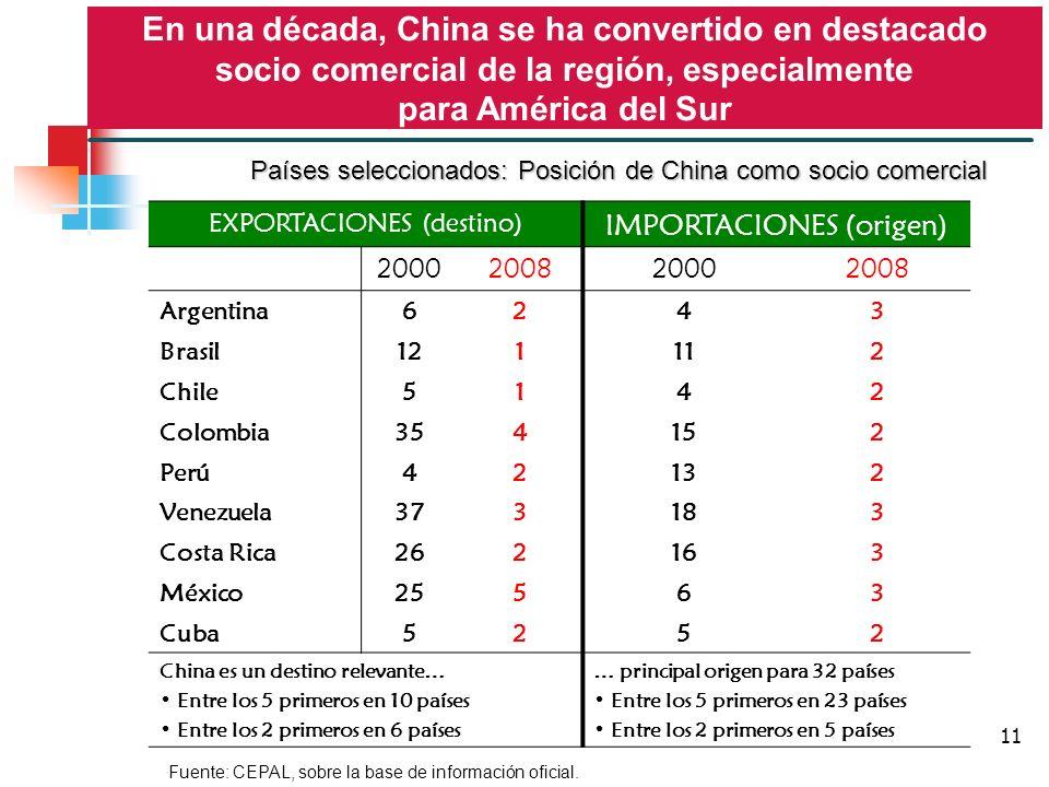 11 EXPORTACIONES (destino) IMPORTACIONES (origen) 2000200820002008 Argentina6243 Brasil121112 Chile5142 Colombia354152 Perú42132 Venezuela373183 Costa Rica262163 México25563 Cuba5252 China es un destino relevante… Entre los 5 primeros en 10 países Entre los 2 primeros en 6 países … principal origen para 32 países Entre los 5 primeros en 23 países Entre los 2 primeros en 5 países En una década, China se ha convertido en destacado socio comercial de la región, especialmente para América del Sur Fuente: CEPAL, sobre la base de información oficial.
