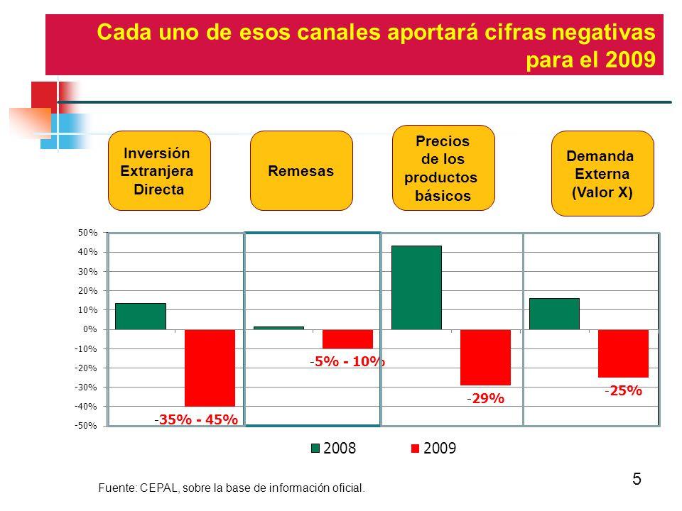 5 Inversión Extranjera Directa Remesas Demanda Externa (Valor X) Precios de los productos básicos Cada uno de esos canales aportará cifras negativas para el 2009 Fuente: CEPAL, sobre la base de información oficial.