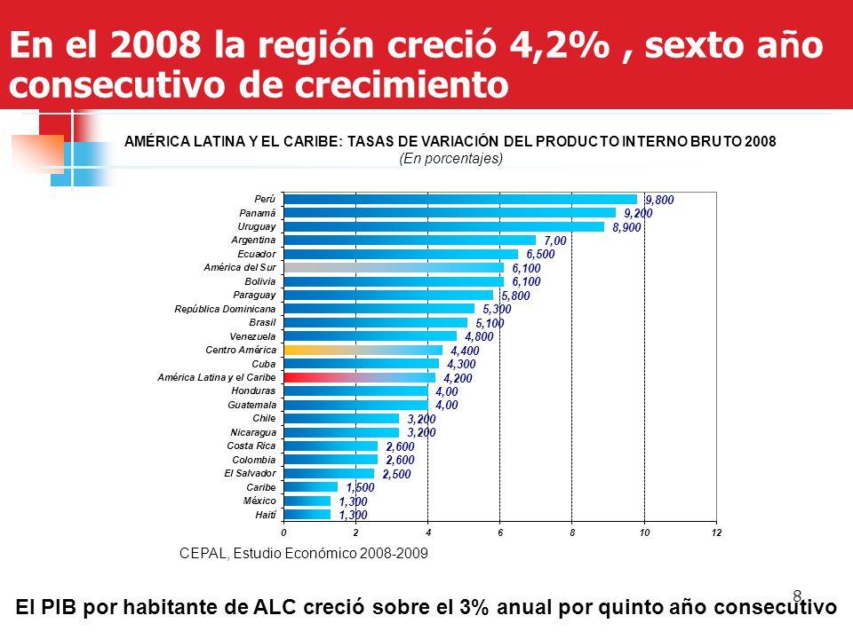 8 En el 2008 la regi ó n creci ó 4,2%, sexto a ñ o consecutivo de crecimiento AMÉRICA LATINA Y EL CARIBE: TASAS DE VARIACIÓN DEL PRODUCTO INTERNO BRUTO 2008 (En porcentajes) El PIB por habitante de ALC creció sobre el 3% anual por quinto año consecutivo CEPAL, Estudio Económico 2008-2009