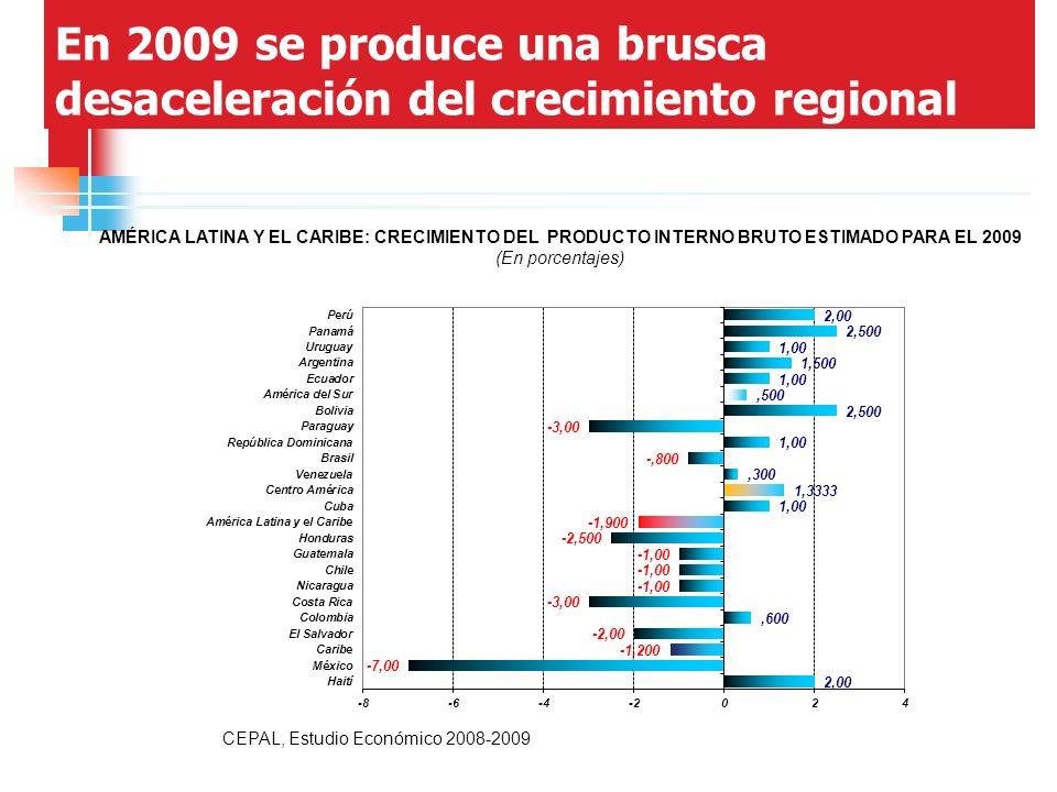 En 2009 se produce una brusca desaceleración del crecimiento regional AMÉRICA LATINA Y EL CARIBE: CRECIMIENTO DEL PRODUCTO INTERNO BRUTO ESTIMADO PARA EL 2009 (En porcentajes) CEPAL, Estudio Económico 2008-2009