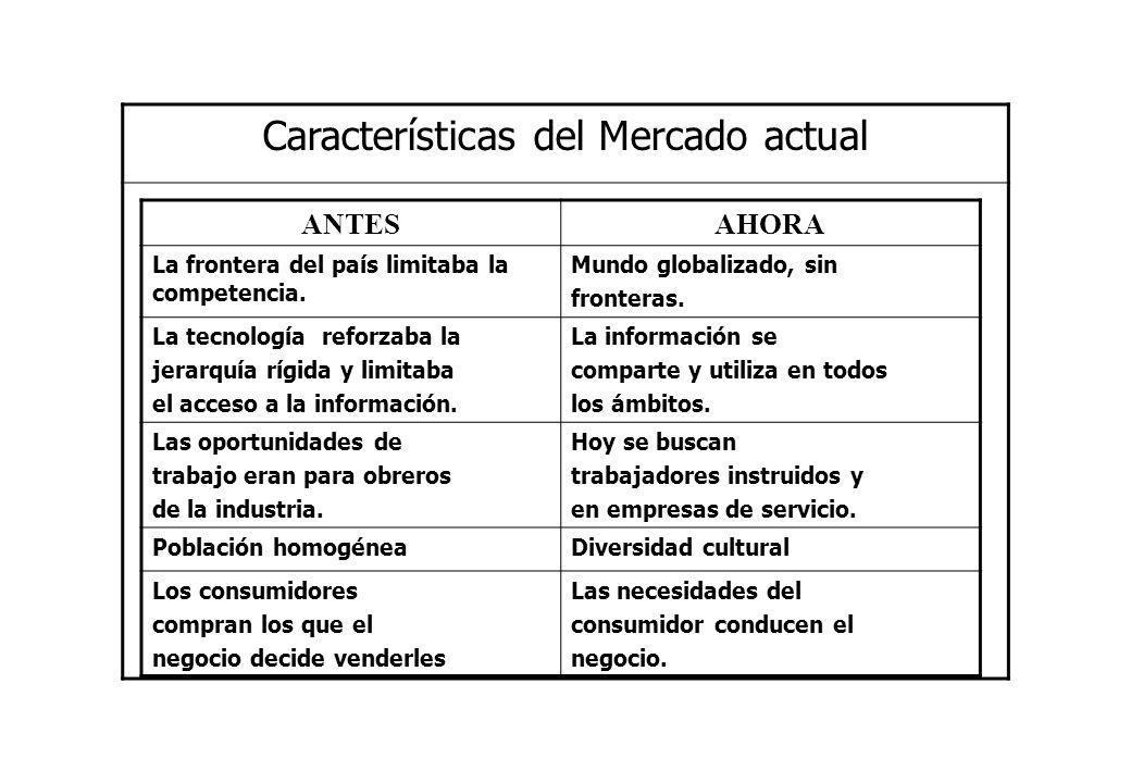 Características del Mercado actual ANTESAHORA La frontera del país limitaba la competencia. Mundo globalizado, sin fronteras. La tecnología reforzaba