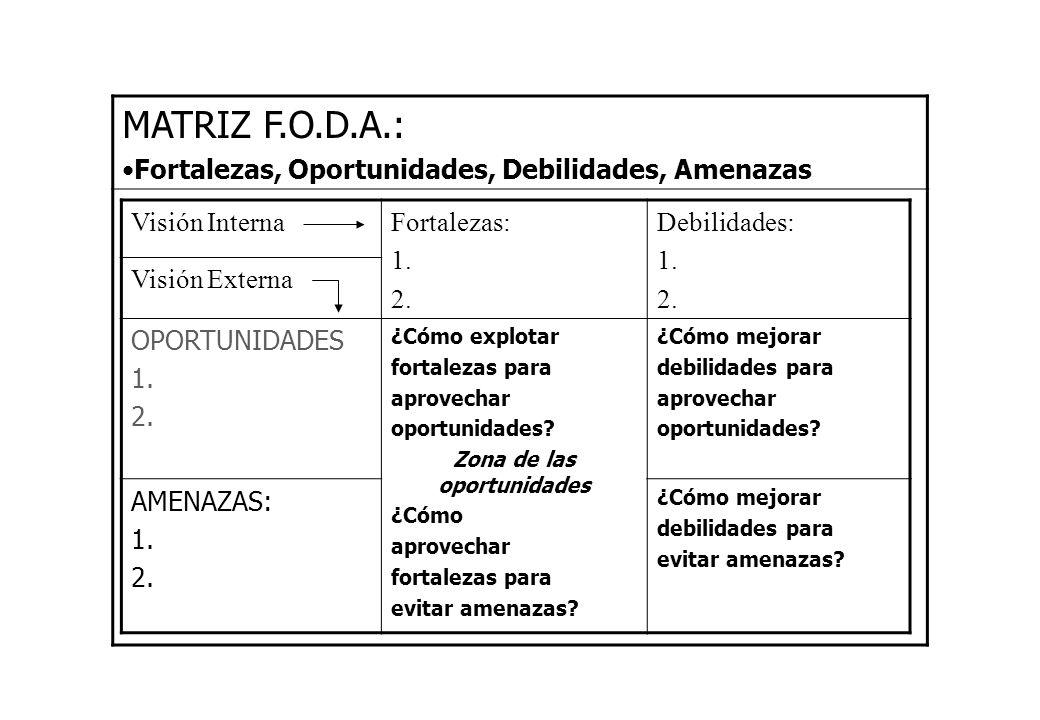 MATRIZ F.O.D.A.: Fortalezas, Oportunidades, Debilidades, Amenazas Visión InternaFortalezas: 1. 2. Debilidades: 1. 2. Visión Externa OPORTUNIDADES 1. 2