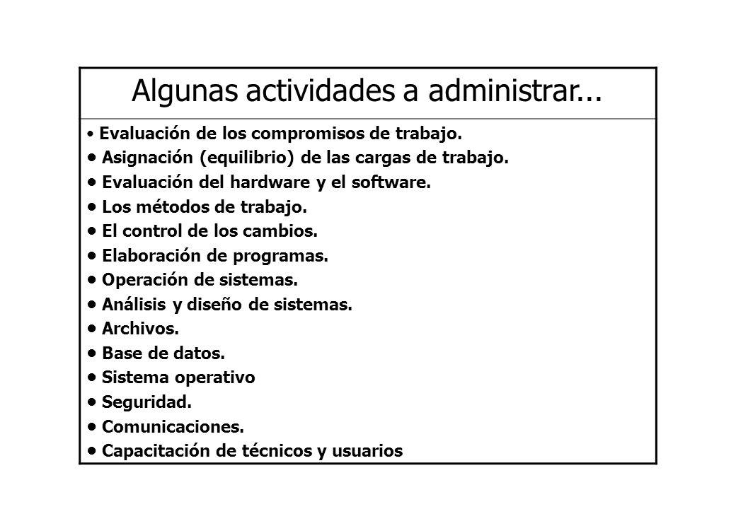 Algunas actividades a administrar... Evaluación de los compromisos de trabajo. Asignación (equilibrio) de las cargas de trabajo. Evaluación del hardwa