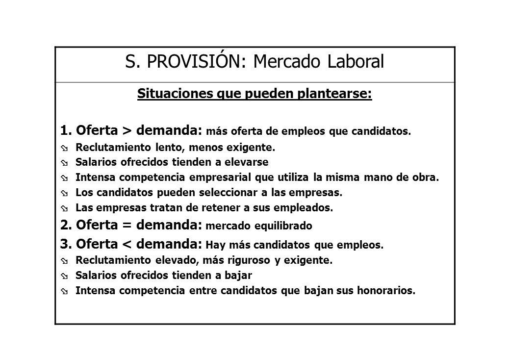 S. PROVISIÓN: Mercado Laboral Situaciones que pueden plantearse: 1. Oferta > demanda: más oferta de empleos que candidatos. Reclutamiento lento, menos